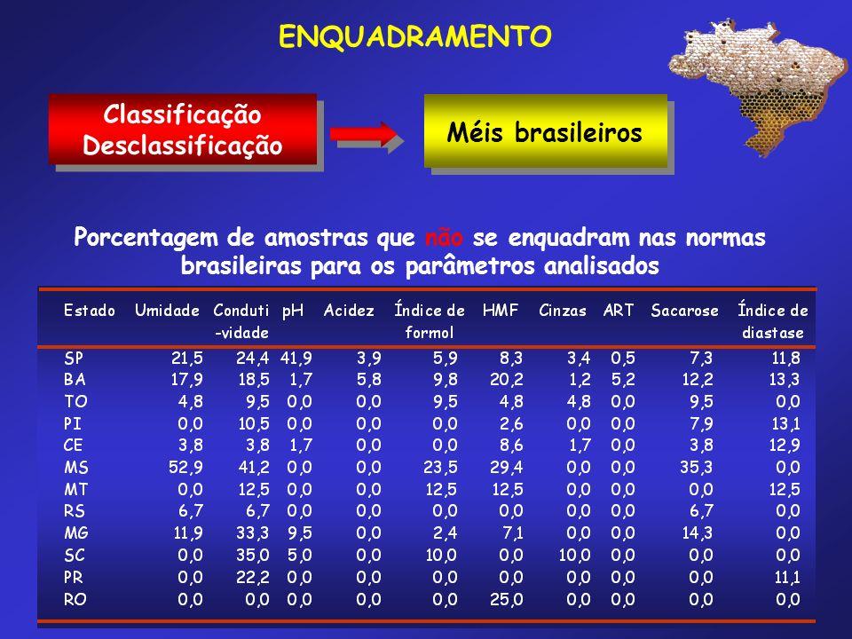 Classificação Desclassificação