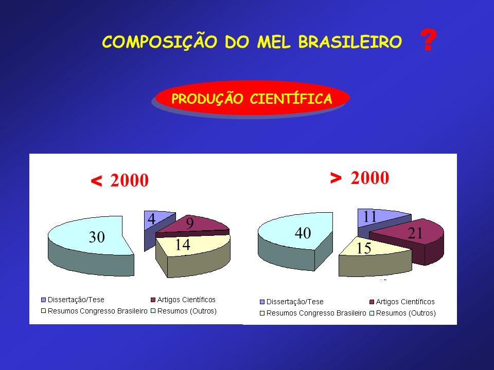 COMPOSIÇÃO DO MEL BRASILEIRO