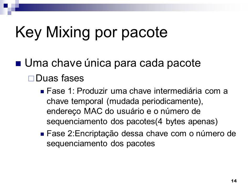 Key Mixing por pacote Uma chave única para cada pacote Duas fases