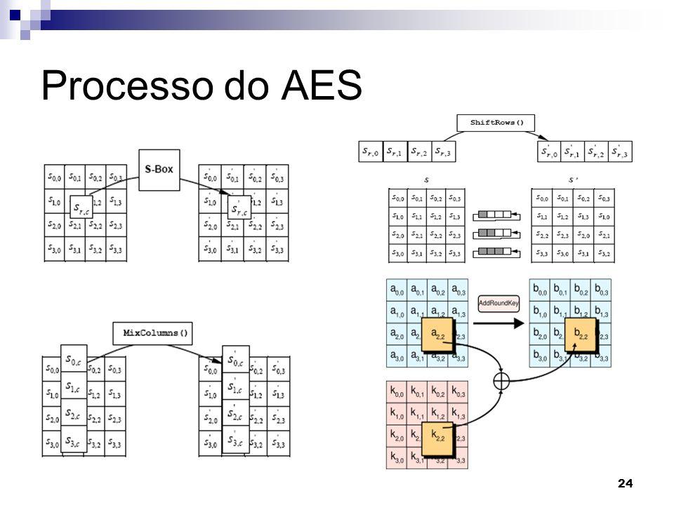 Processo do AES