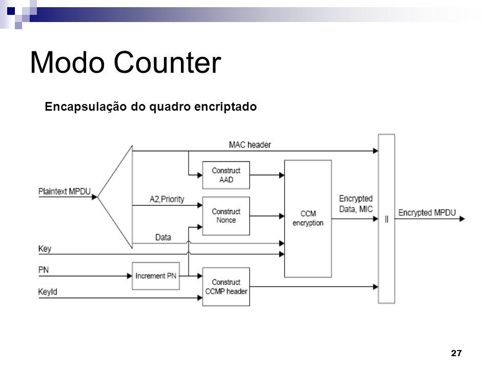 Modo Counter Encapsulação do quadro encriptado