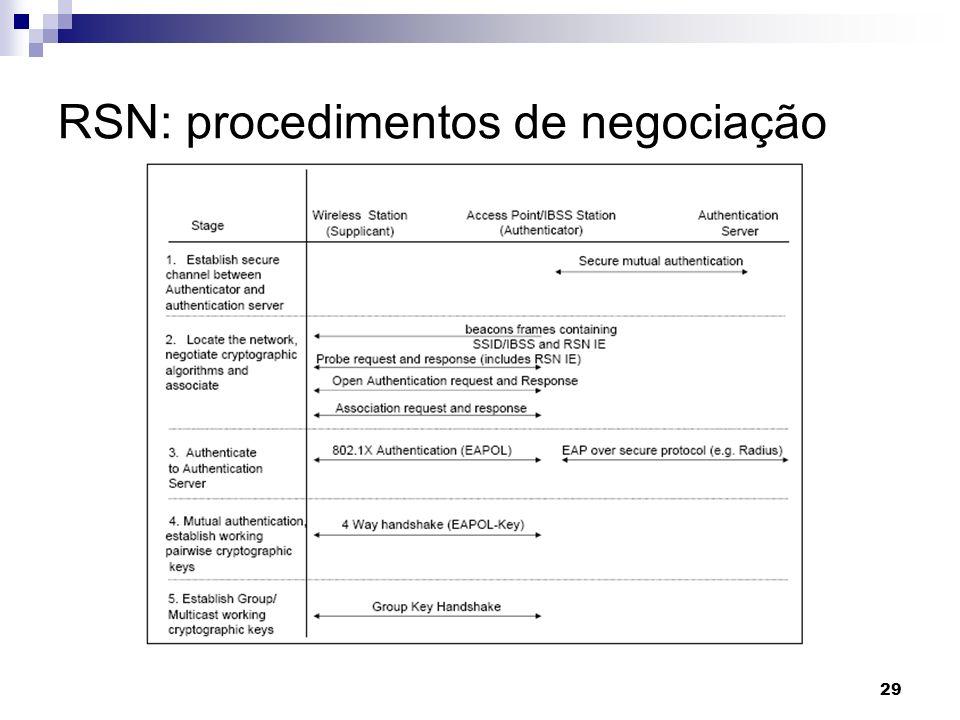 RSN: procedimentos de negociação