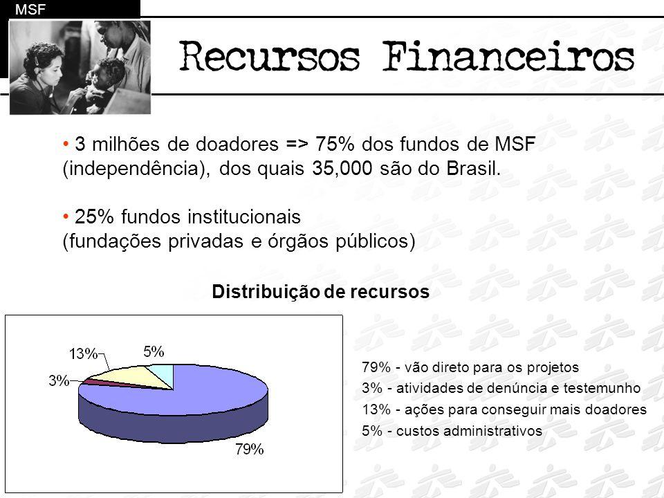 MSF Recursos Financeiros. 3 milhões de doadores => 75% dos fundos de MSF (independência), dos quais 35,000 são do Brasil.