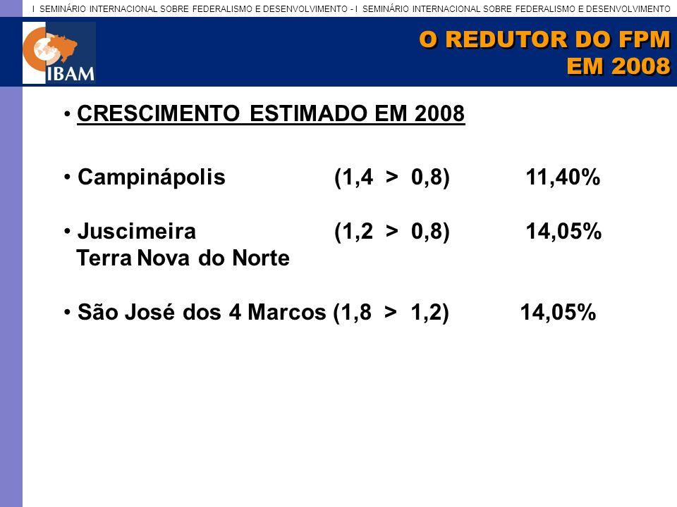 O REDUTOR DO FPM EM 2008. CRESCIMENTO ESTIMADO EM 2008. Campinápolis (1,4 > 0,8) 11,40%