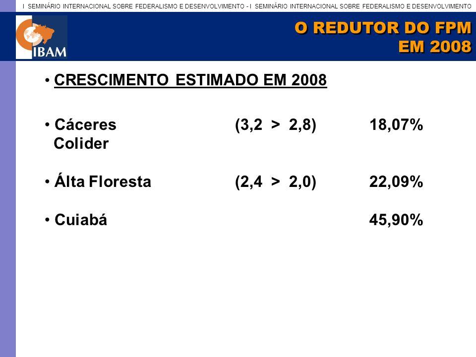 O REDUTOR DO FPM EM 2008. CRESCIMENTO ESTIMADO EM 2008. Cáceres (3,2 > 2,8) 18,07% Colider.