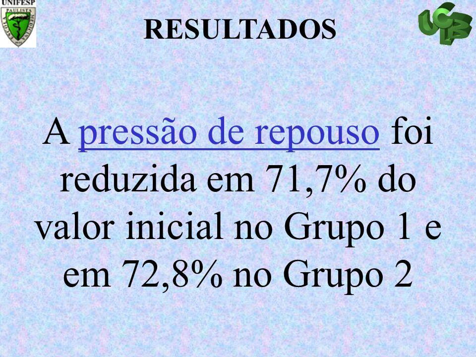 RESULTADOS A pressão de repouso foi reduzida em 71,7% do valor inicial no Grupo 1 e em 72,8% no Grupo 2.