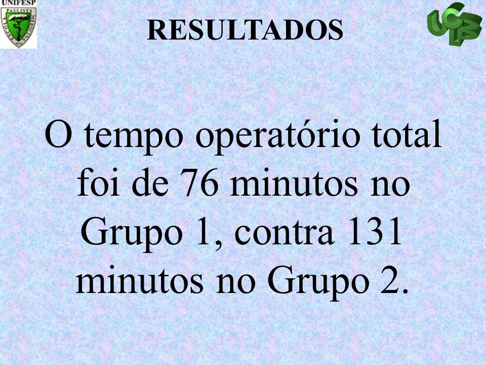 RESULTADOS O tempo operatório total foi de 76 minutos no Grupo 1, contra 131 minutos no Grupo 2.