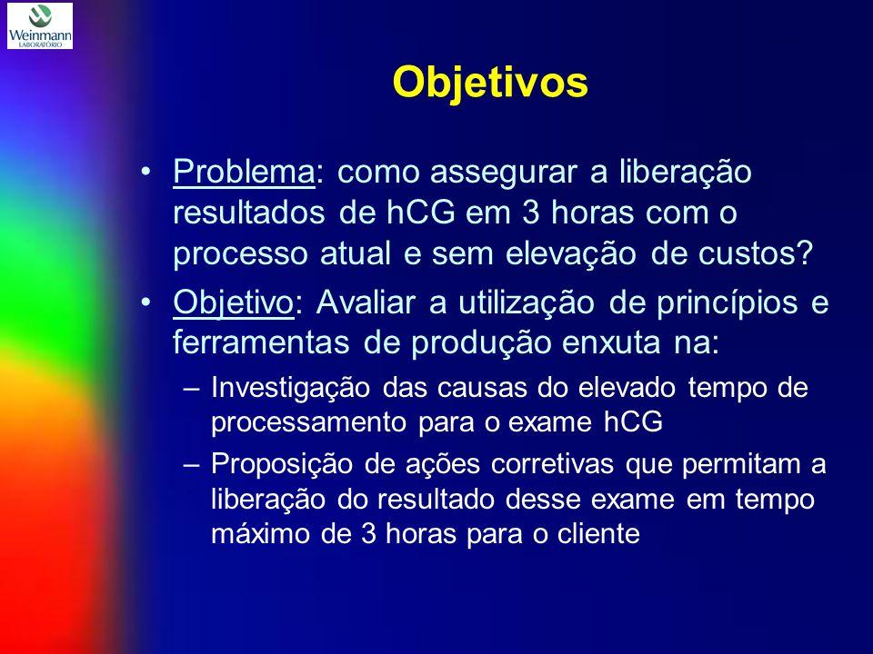 Objetivos Problema: como assegurar a liberação resultados de hCG em 3 horas com o processo atual e sem elevação de custos