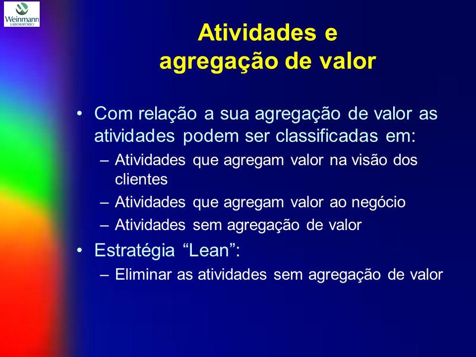 Atividades e agregação de valor