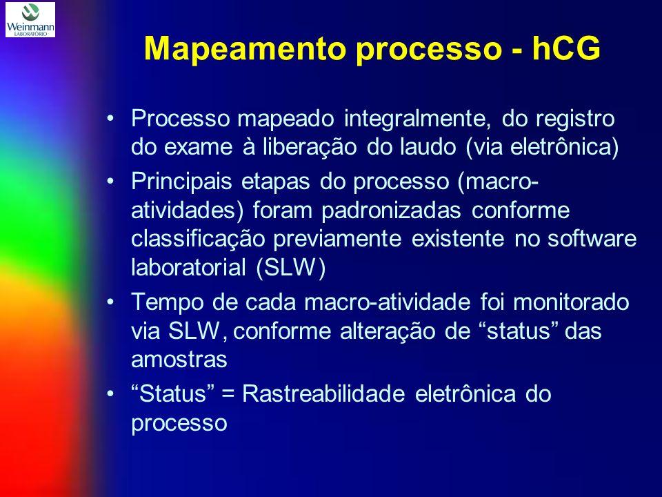 Mapeamento processo - hCG