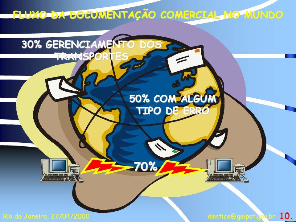 70% FLUXO DA DOCUMENTAÇÃO COMERCIAL NO MUNDO