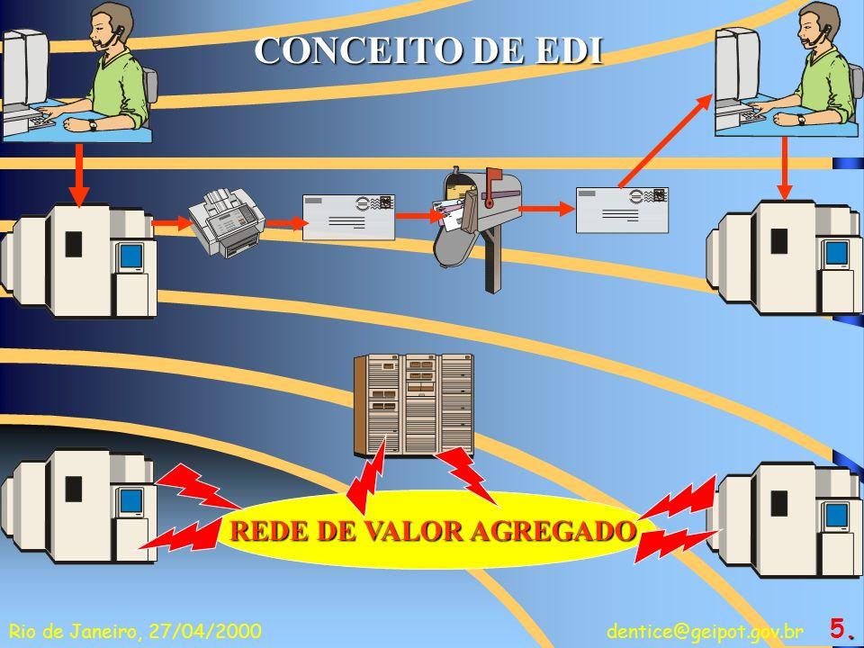 CONCEITO DE EDI REDE DE VALOR AGREGADO 5.