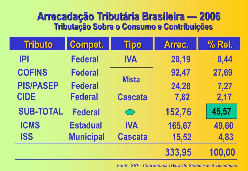 Arrecadação Tributária Brasileira — 2006