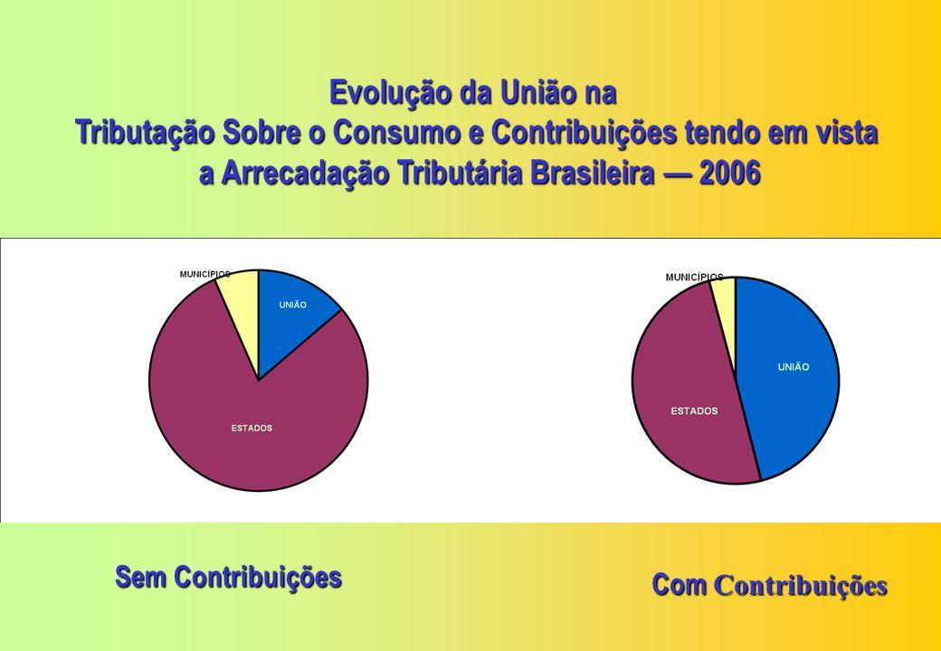 Tributação Sobre o Consumo e Contribuições tendo em vista