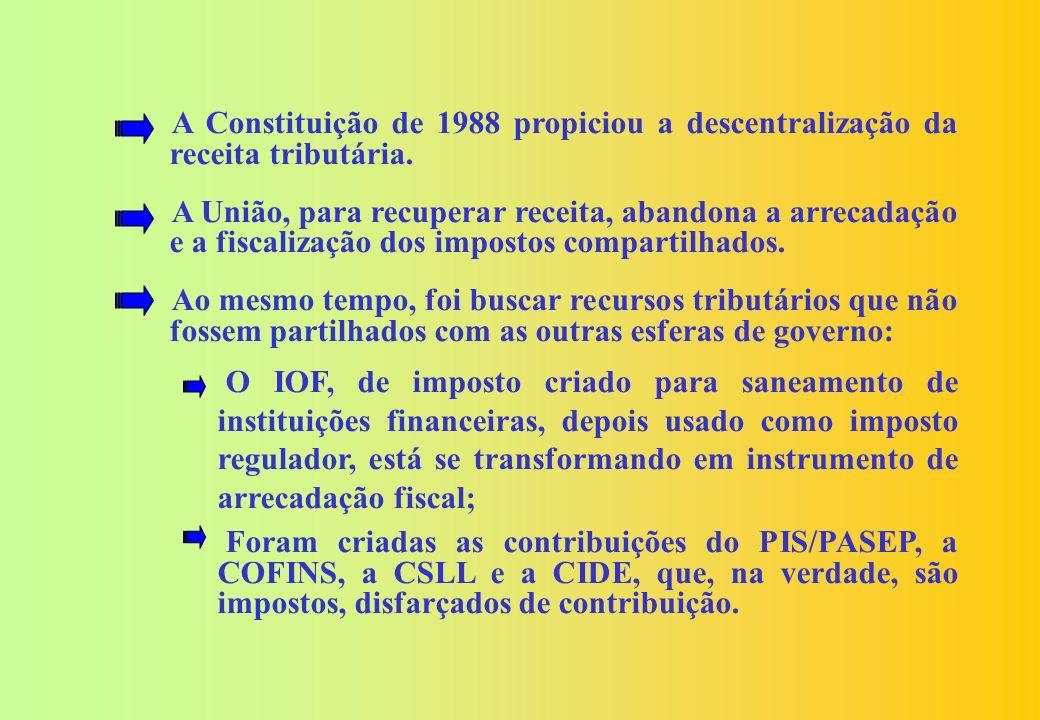 A Constituição de 1988 propiciou a descentralização da receita tributária.