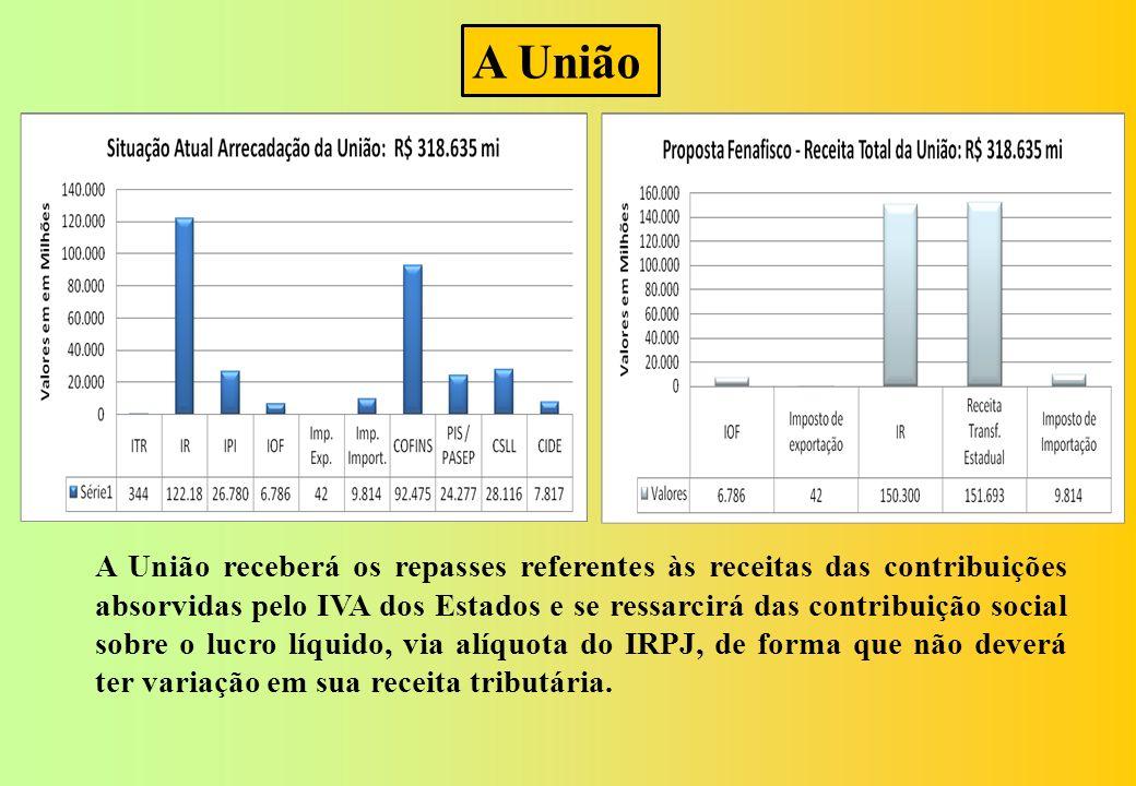 A União