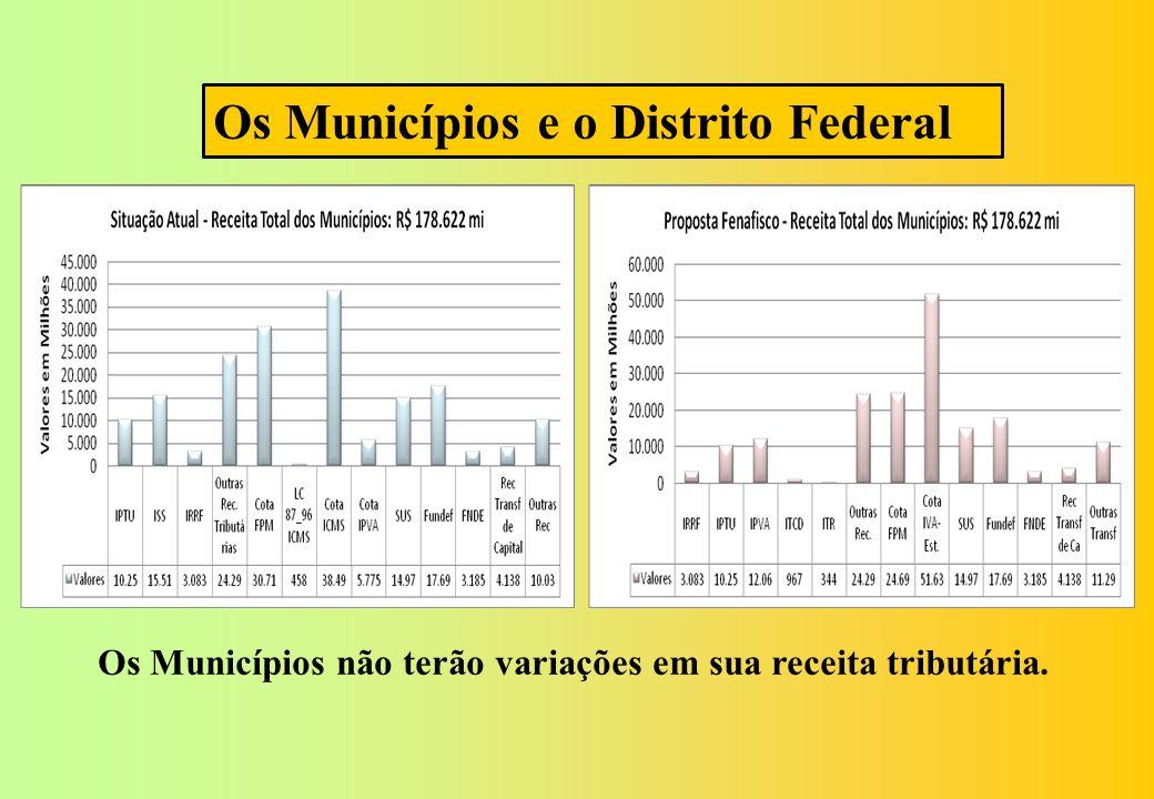 Os Municípios e o Distrito Federal