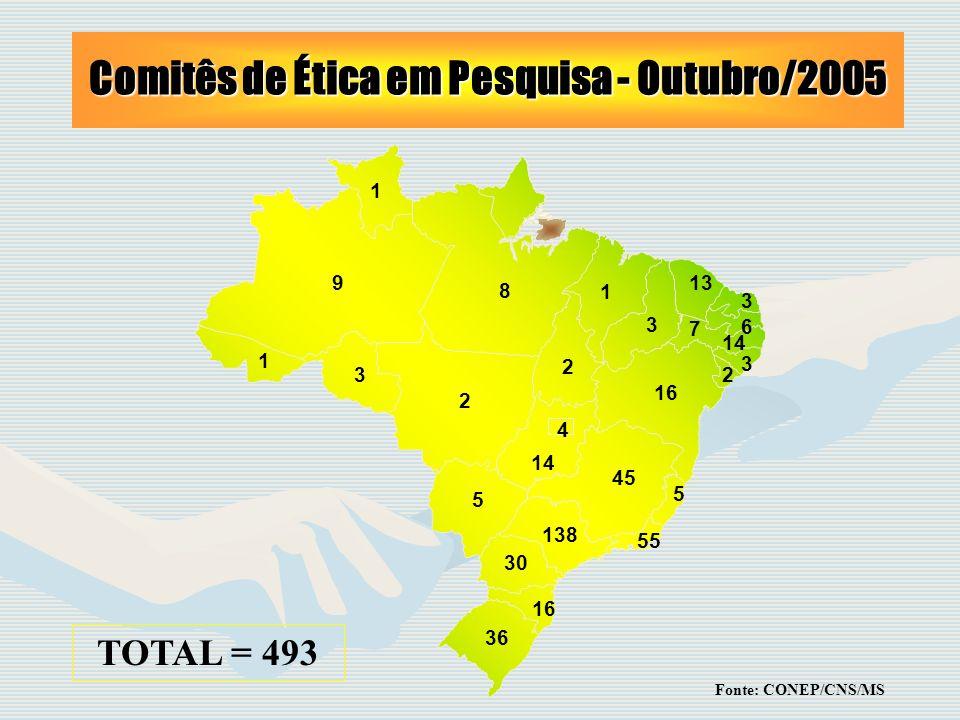 Comitês de Ética em Pesquisa - Outubro/2005