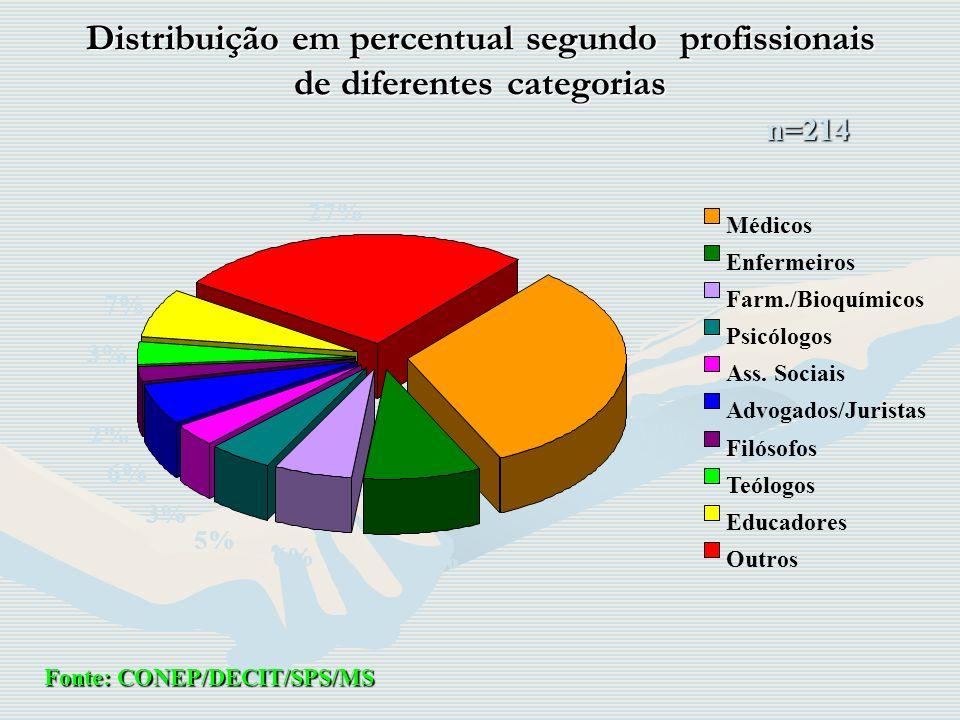 Distribuição em percentual segundo profissionais de diferentes categorias