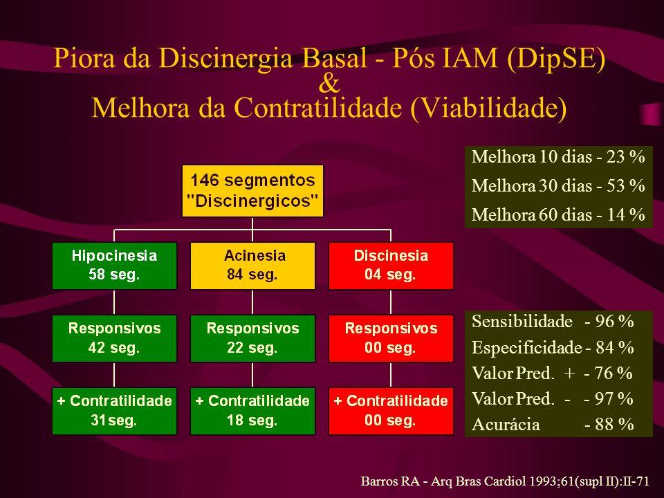 Piora da Discinergia Basal - Pós IAM (DipSE) & Melhora da Contratilidade (Viabilidade)