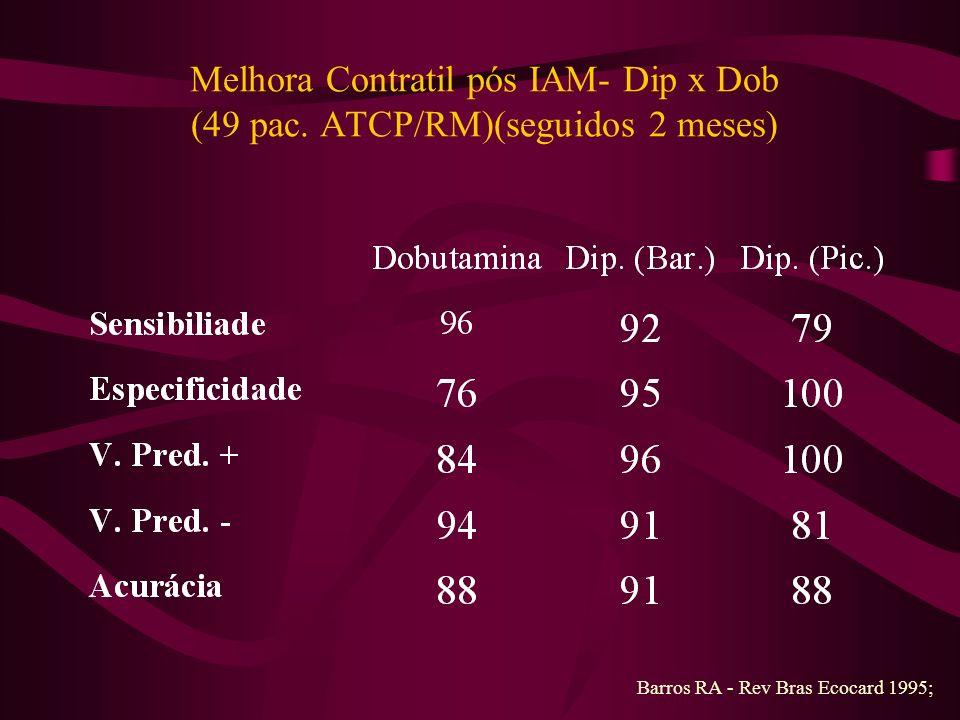 Melhora Contratil pós IAM- Dip x Dob (49 pac