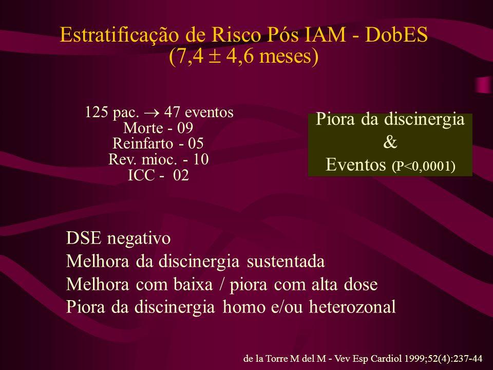 Estratificação de Risco Pós IAM - DobES