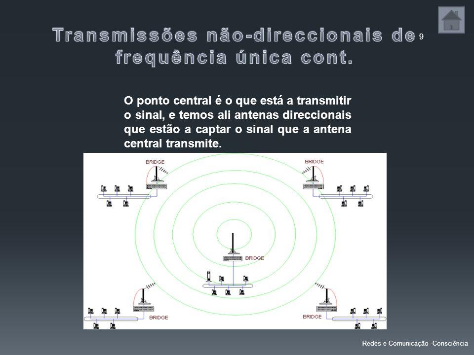 Transmissões não-direccionais de frequência única cont.