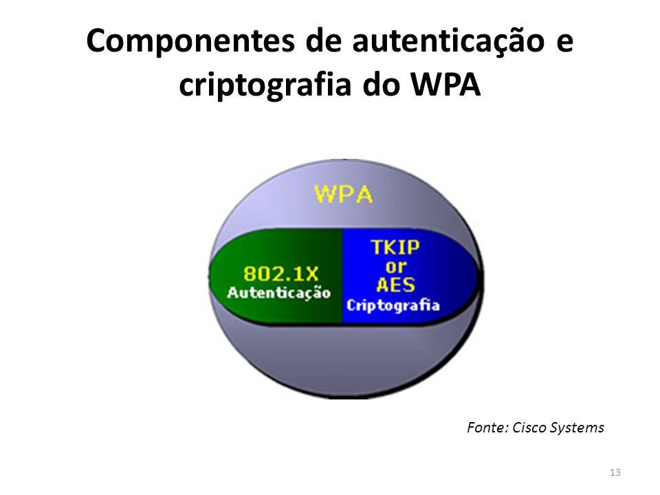 Componentes de autenticação e criptografia do WPA