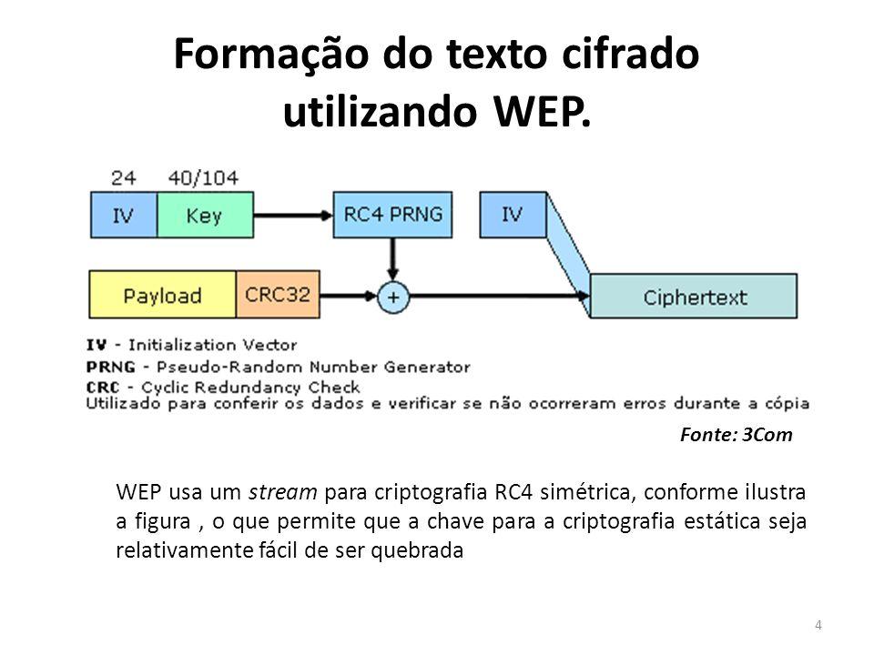 Formação do texto cifrado utilizando WEP.