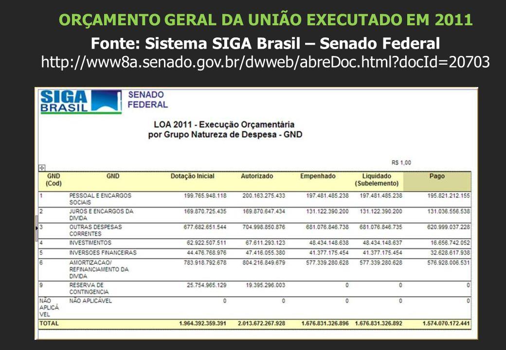 ORÇAMENTO GERAL DA UNIÃO EXECUTADO EM 2011