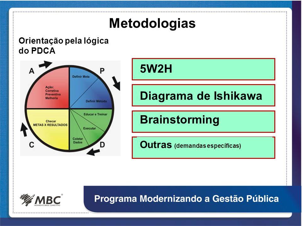 Metodologias 5W2H Diagrama de Ishikawa Brainstorming