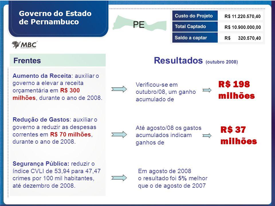 R$ 198 milhões R$ 37 milhões Resultados (outubro 2008)