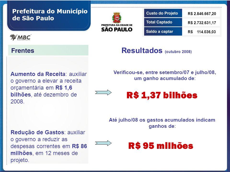 R$ 1,37 bilhões R$ 95 milhões Resultados (outubro 2008)