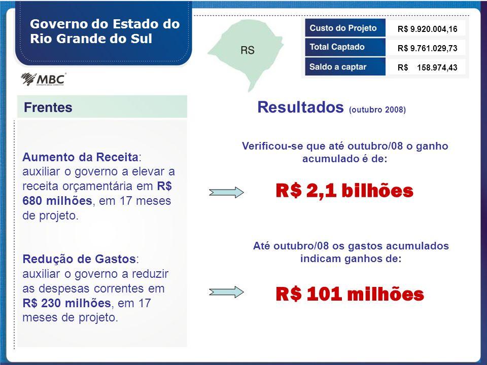 R$ 2,1 bilhões R$ 101 milhões Resultados (outubro 2008)