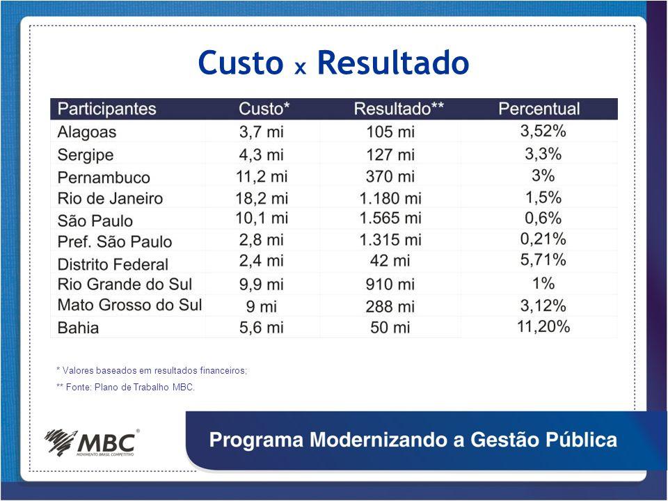 Custo x Resultado * Valores baseados em resultados financeiros;