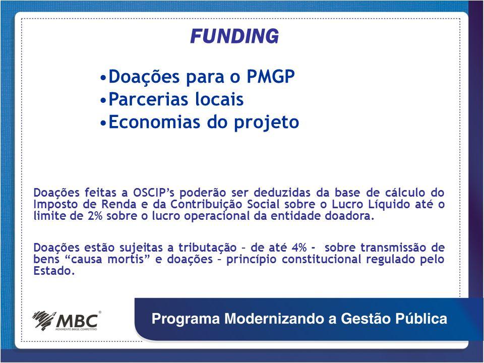 FUNDING Doações para o PMGP Parcerias locais Economias do projeto