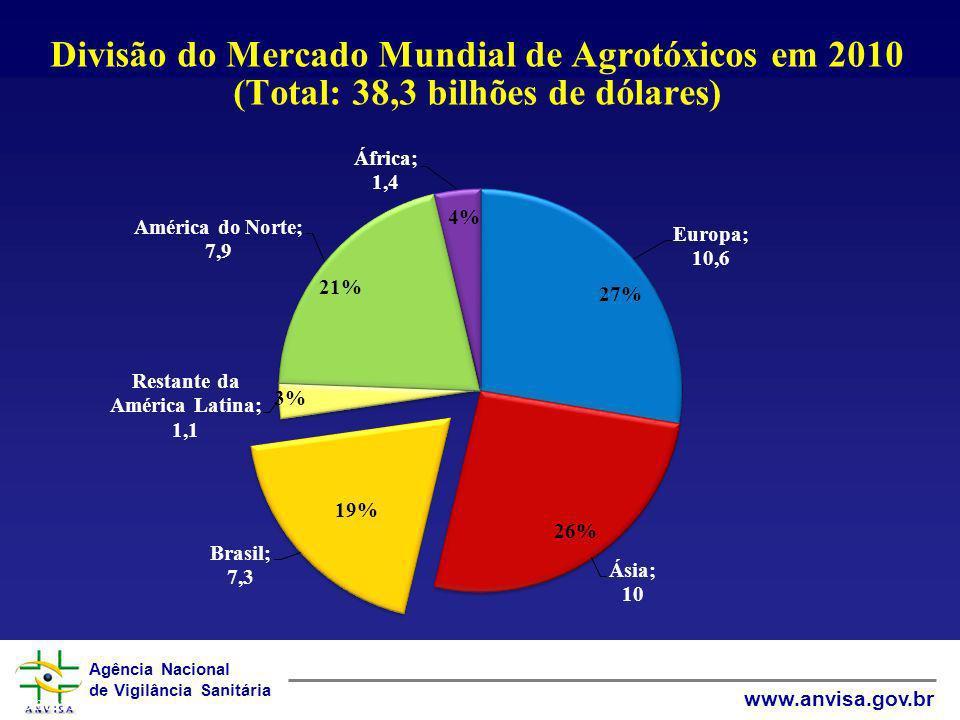 Divisão do Mercado Mundial de Agrotóxicos em 2010 (Total: 38,3 bilhões de dólares)