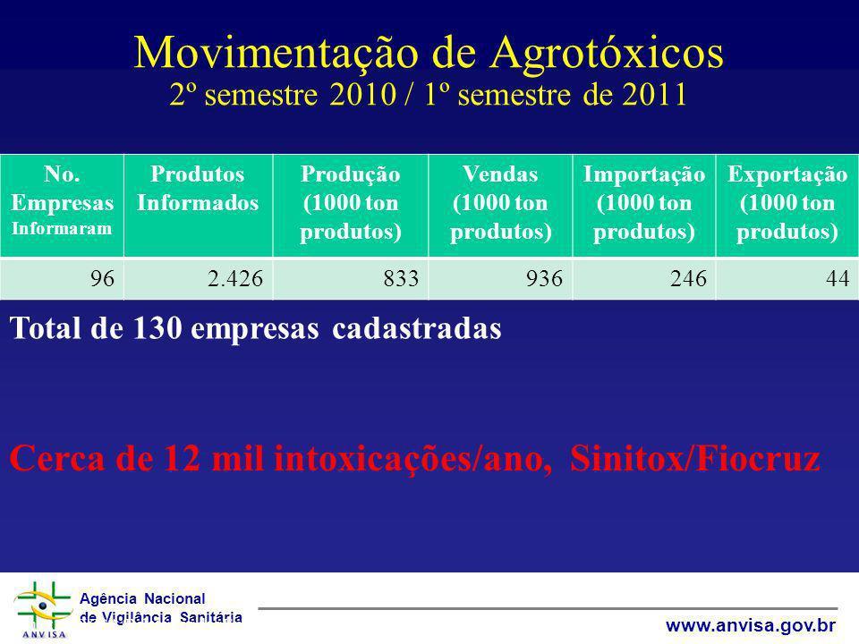 Movimentação de Agrotóxicos 2º semestre 2010 / 1º semestre de 2011