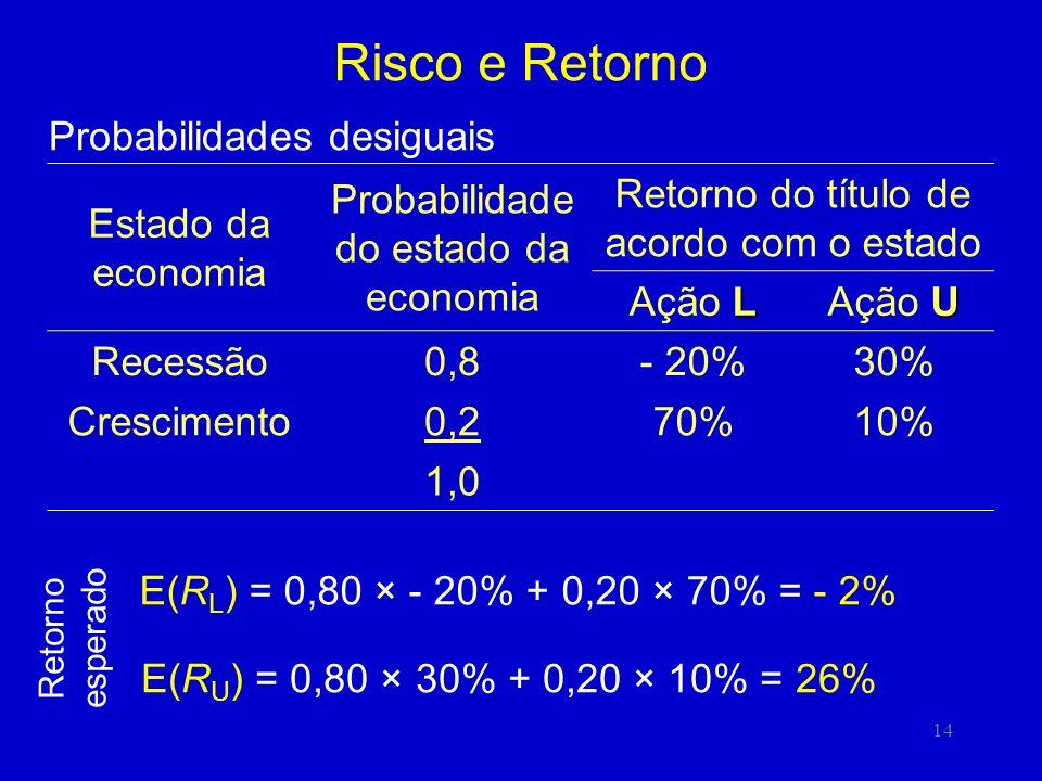 Risco e Retorno Probabilidades desiguais Estado da economia
