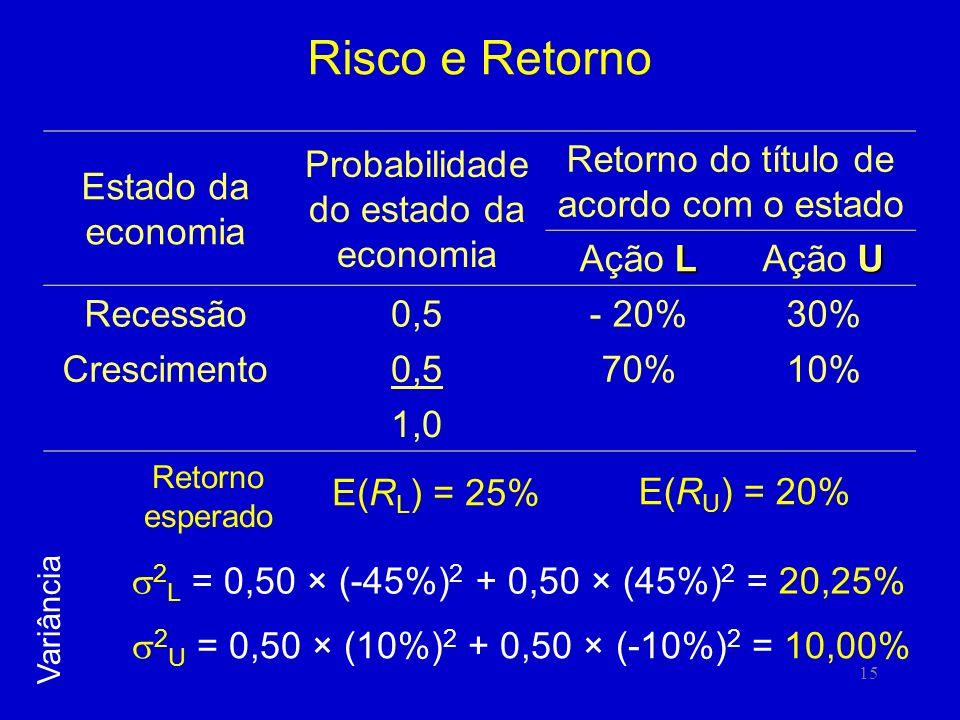 Risco e Retorno Estado da economia Probabilidade do estado da economia