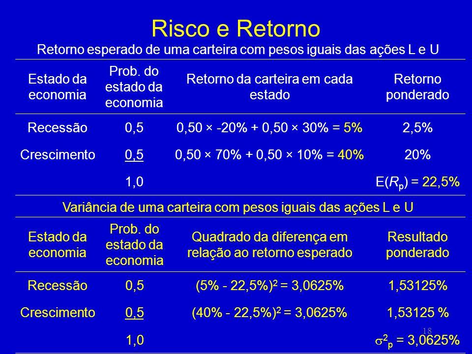 Risco e Retorno Retorno esperado de uma carteira com pesos iguais das ações L e U. Estado da economia.