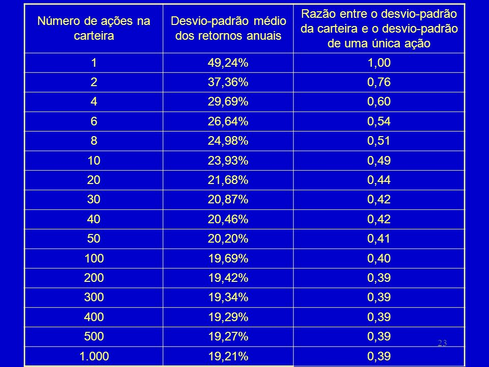 Número de ações na carteira Desvio-padrão médio dos retornos anuais