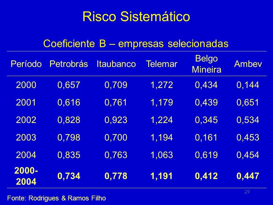 Coeficiente B – empresas selecionadas