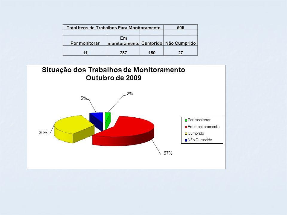 Total Itens de Trabalhos Para Monitoramento