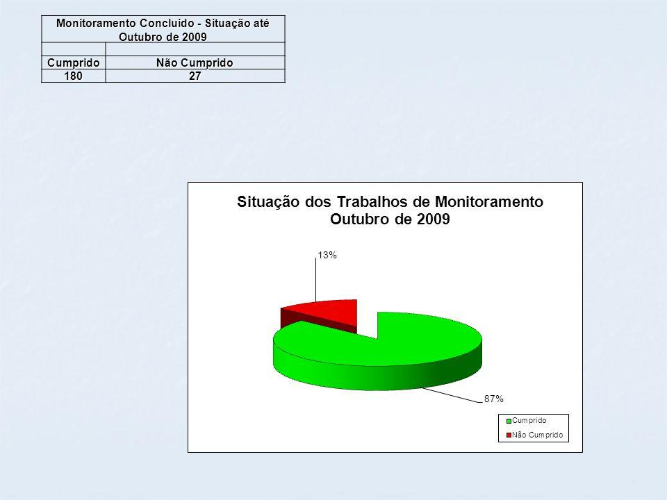 Monitoramento Concluido - Situação até Outubro de 2009