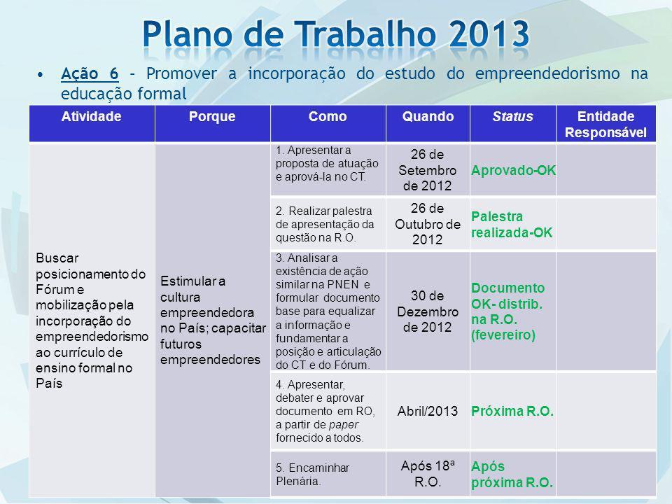 Plano de Trabalho 2013 Ação 6 – Promover a incorporação do estudo do empreendedorismo na educação formal.