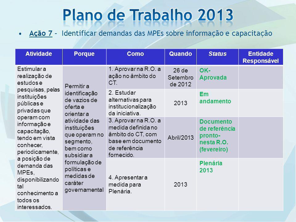 Plano de Trabalho 2013 Ação 7 – Identificar demandas das MPEs sobre informação e capacitação. Atividade.