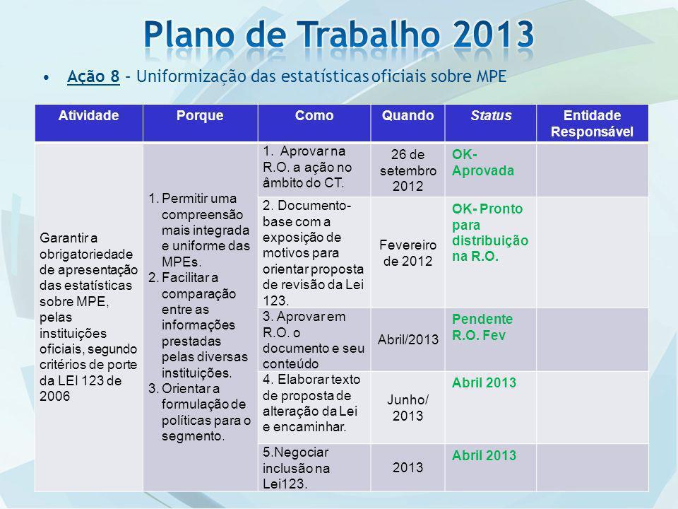 Plano de Trabalho 2013 Ação 8 – Uniformização das estatísticas oficiais sobre MPE. Atividade. Porque.