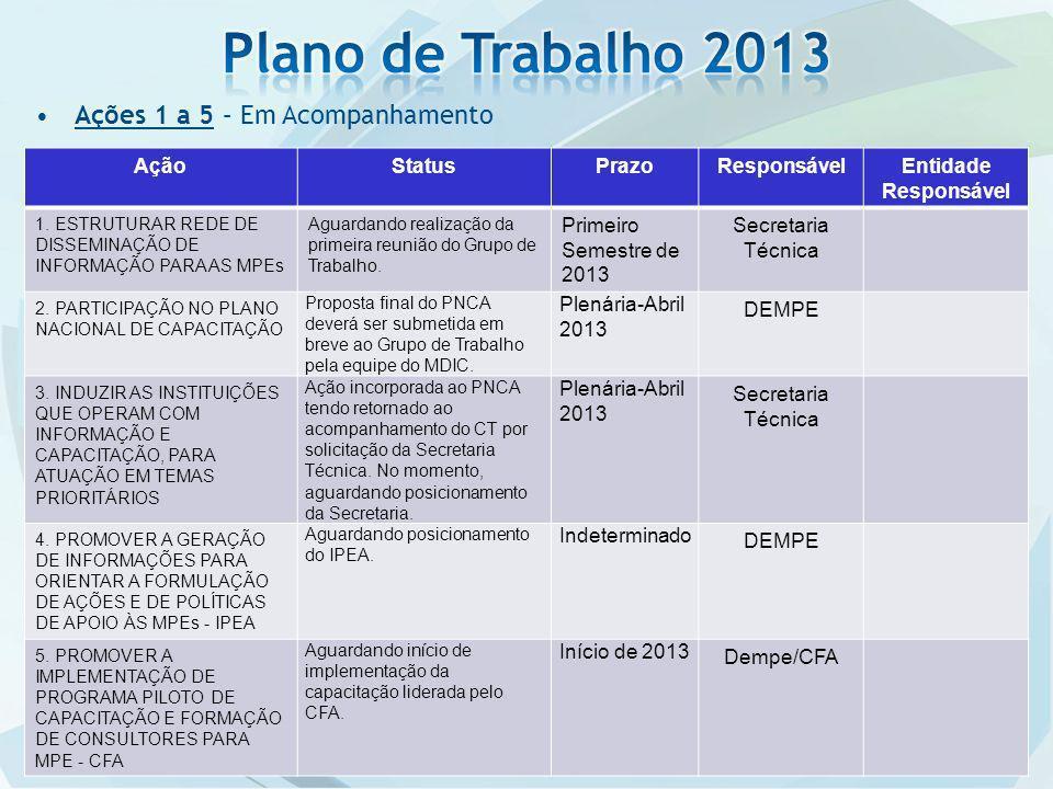 Plano de Trabalho 2013 Ações 1 a 5 – Em Acompanhamento Ação Status