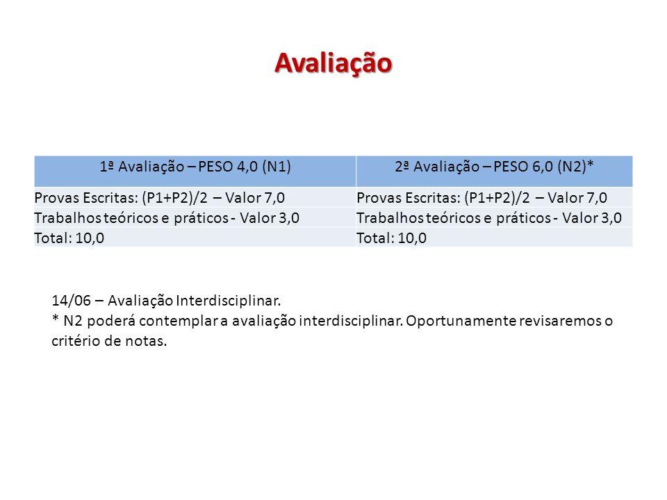 Avaliação 1ª Avaliação – PESO 4,0 (N1) 2ª Avaliação – PESO 6,0 (N2)*